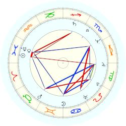 Osama Bin Laden - natal chart (noon, no houses)