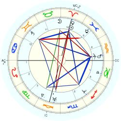 Historic: World Trade Center - natal chart (Placidus)
