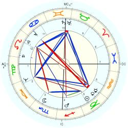Mary Brett Ashley - natal chart (Placidus)