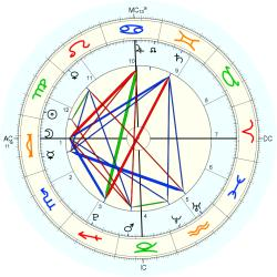 Astrology: AERIAL - natal chart (Placidus)