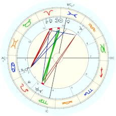 Nation: Arabia : Al Kindi's writing about the Arab Empire - natal chart (Placidus)