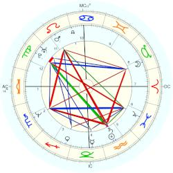 Alicia Riley - natal chart (Placidus)