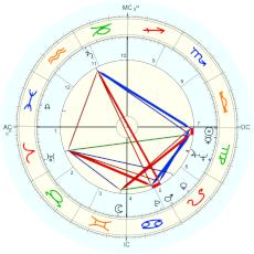 Nation: Saudi Arabia : sunset - natal chart (Placidus)