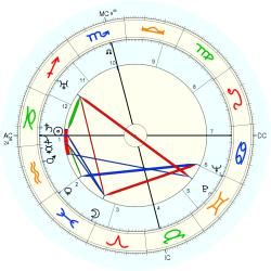 Nation: Saudi Arabia - natal chart (Placidus)