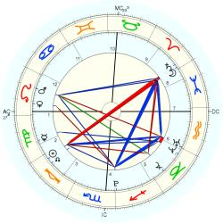Nation: Taliban - natal chart (Placidus)