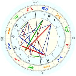 Accident: Toulouse France - natal chart (Placidus)