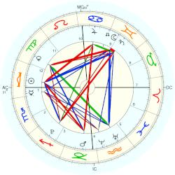 Accident: Plane SAS - natal chart (Placidus)