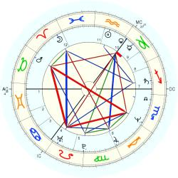 Medical: Fertility 43519 - natal chart (Placidus)