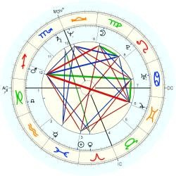 Medical: Fertility 43520 - natal chart (Placidus)