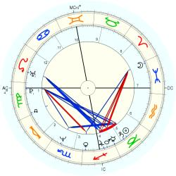 Medical: Fertility 43521 - natal chart (Placidus)