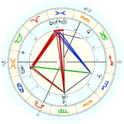 Stacey Wolf - natal chart (Placidus)