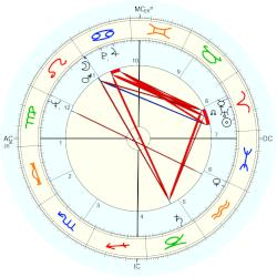 Jane Rule - natal chart (Placidus)
