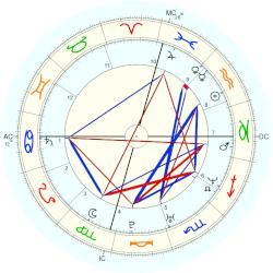 Sara Gilbert natal chart