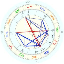 John Coolidge - natal chart (Placidus)