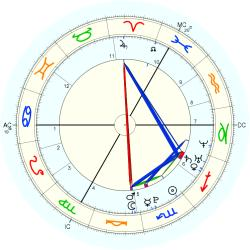 Accident: London fire - natal chart (Placidus)