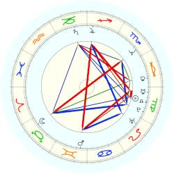 Hugh Grant - natal chart (noon, no houses)