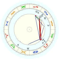 Bruce Downey - natal chart (noon, no houses)