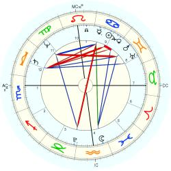 Nation: USA No.11 - natal chart (Placidus)