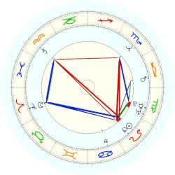 Poolan Devi - natal chart (noon, no houses)