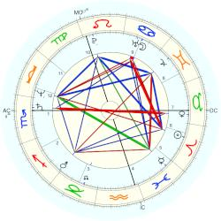 Iain Duncan Smith - natal chart (Placidus)