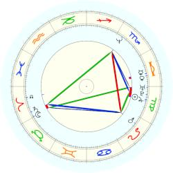 Guy Ritchie - natal chart (noon, no houses)