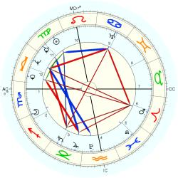 Nation: USA No.13 - natal chart (Placidus)