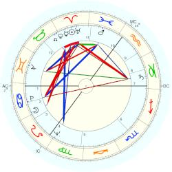 Andrew Sachs - natal chart (Placidus)