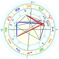 Sue Cook - natal chart (Placidus)