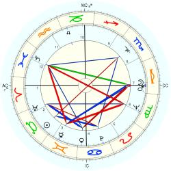 Barry Crump - natal chart (Placidus)