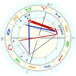 Mike Bloomberg - natal chart (Placidus)