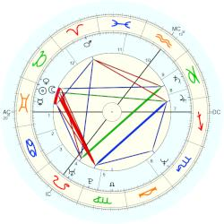 Anthea Turner - natal chart (Placidus)