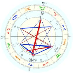 Brian Edwards - natal chart (Placidus)