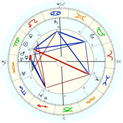 Noah Huntley - natal chart (Placidus)