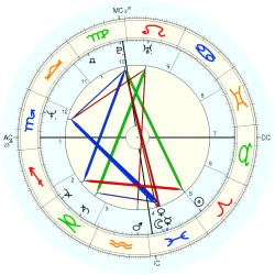 Family Distress K7 - natal chart (Placidus)