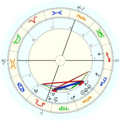 Family Distress: K4 - natal chart (Placidus)