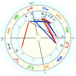 Family Distress: K5 - natal chart (Placidus)