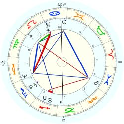 Garry Phillipson - natal chart (Placidus)