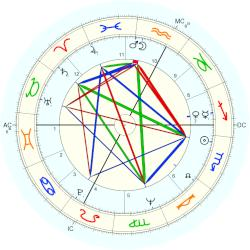 Margaret Atwood - natal chart (Placidus)