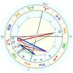 Medical: Schizophrenic 43995 - natal chart (Placidus)