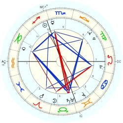 Medical: Schizophrenic 43996 - natal chart (Placidus)