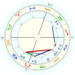 Child Actor 44021 - natal chart (Placidus)
