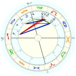Child Actor 44023 - natal chart (Placidus)