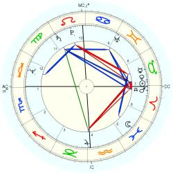 Child Actor 44025 - natal chart (Placidus)