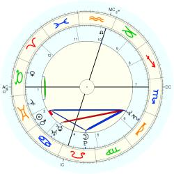 Child Actor 44026 - natal chart (Placidus)