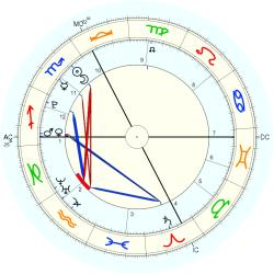 Italy Accident: Fire - natal chart (Placidus)