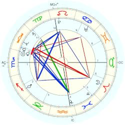 May Pang - natal chart (Placidus)