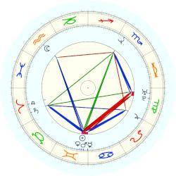 Yasmine Bleeth - natal chart (noon, no houses)