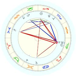 Amy Sweeney - natal chart (noon, no houses)