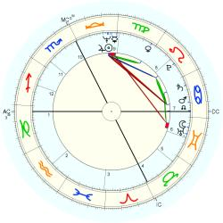 Medical: Cancer 44074 - natal chart (Placidus)