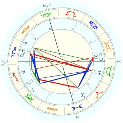 James Parker - natal chart (Placidus)
